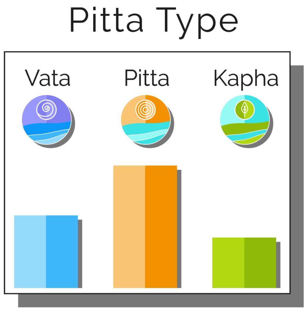types doshas astrology
